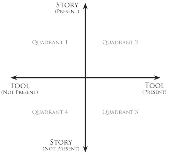 Figure 1 - Tool-Story Perspective